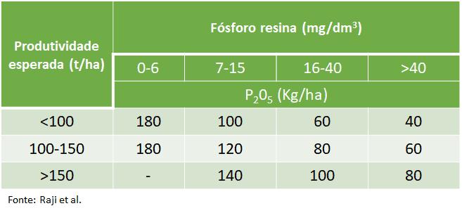 Adubação de fósforo cana-planta