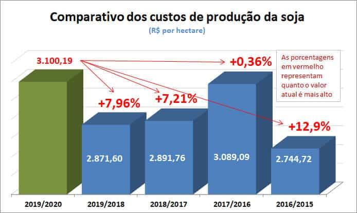 comparativo custos de produção de soja