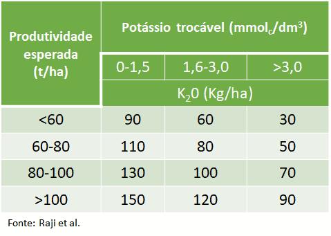 Adubação de potássio cana-soca