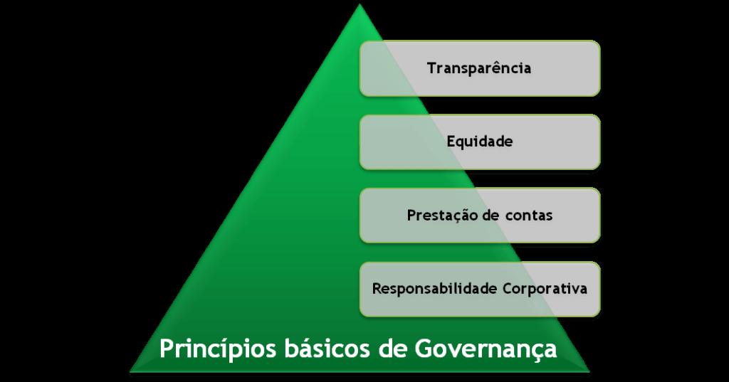 quatro pilares governança corporativa