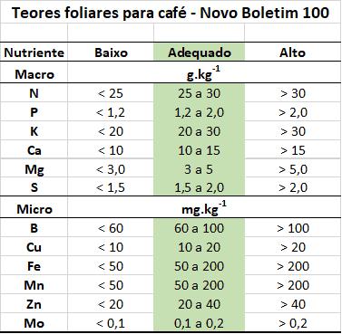 teores foliares para café