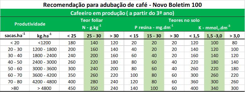 recomendação para adubação de café
