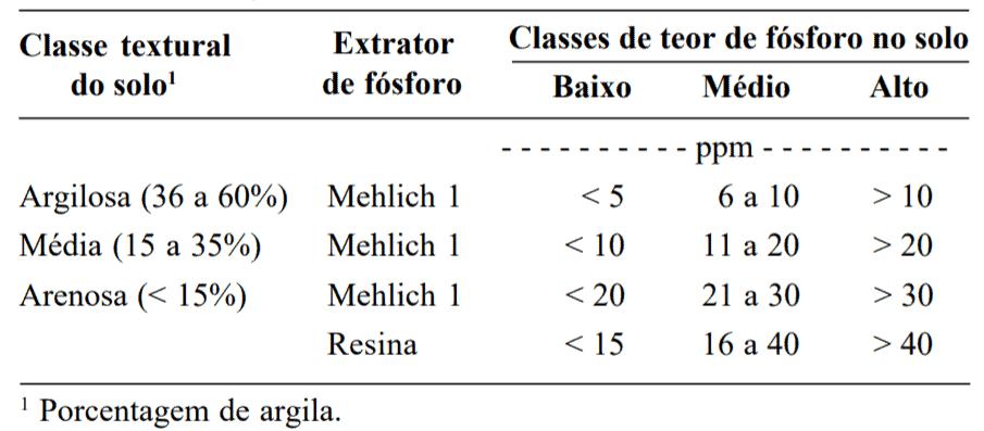 Classes de teores de fósforo no solo