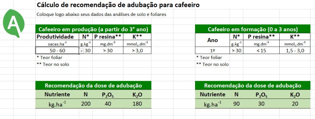 cálculo de recomendação de adubação para cafeeiro