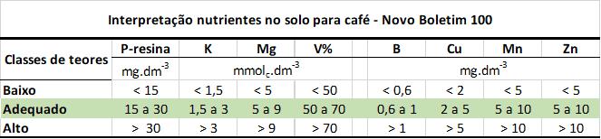 nutrientes no solo para café