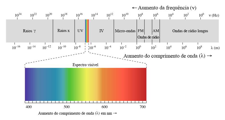 Espectro eletromagnético em função da frequência e comprimento de onda