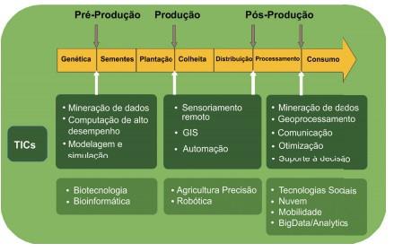 Participação do sensoriamento remoto na agricultura 5.0