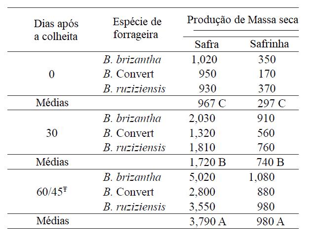 Sistema de Produção de braquiária consorciada com milho