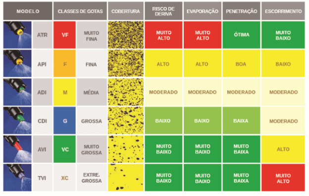 Classificação das gotas e o risco de deriva