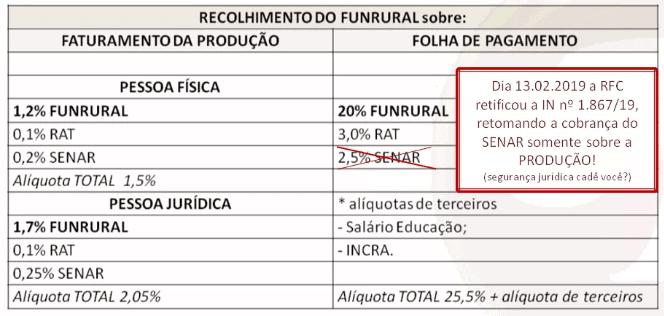 Recolhimento do Funrural