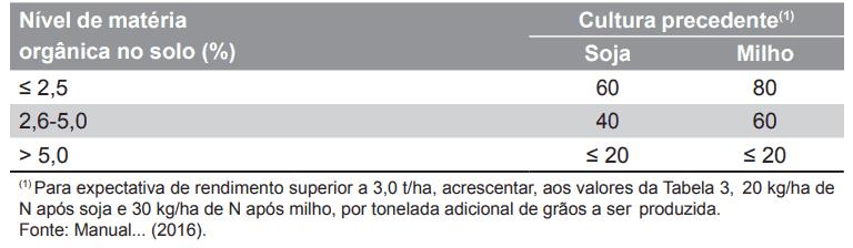 Indicação de adubação nitrogenada