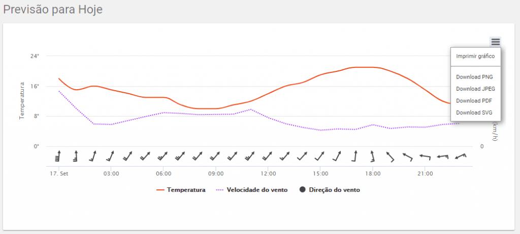 Integração Climatempo Aegro