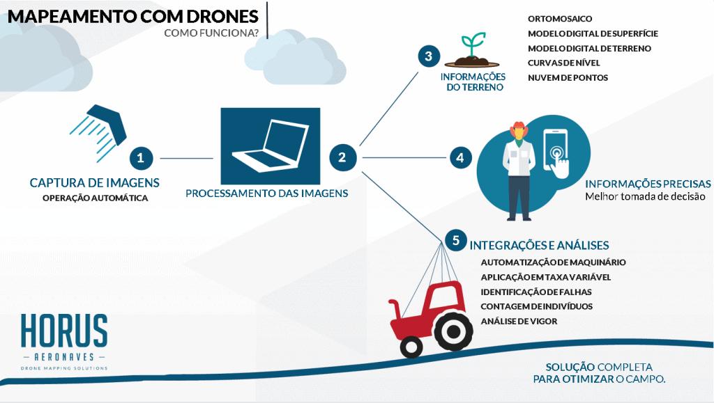 Mapeamento agrícola com drone