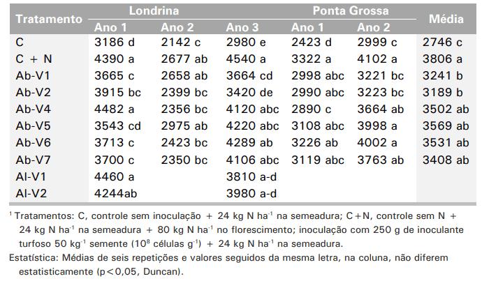 tabela com efeito da inoculação com estirpes de Azospirillum brasilense e Azospirillum lipoferum