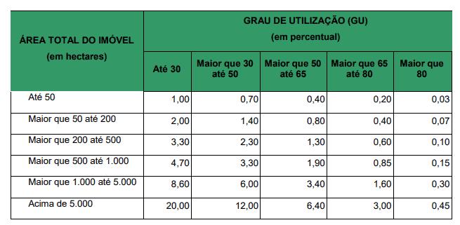 tabela com alíquota para cálculo do ITR baseada no tamanho e GU do imóvel rural