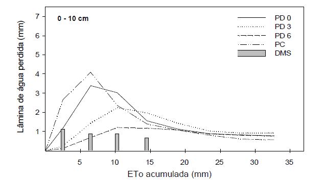 Gráfico sobre a perda diária de água por evaporação em plantio convencional (PC) e plantio direto com 0,3 e 6 toneladas de palha por hectare (PD 0, PD 3 e PD 6 respectivamente).