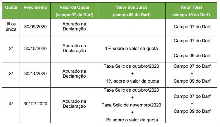 Tabela com prazos do ITR 2020