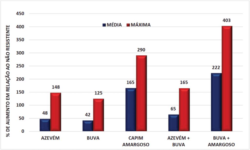 Gráfico com estimativa do aumento percentual do custo para controle de daninhas com resistência a glifosato em soja
