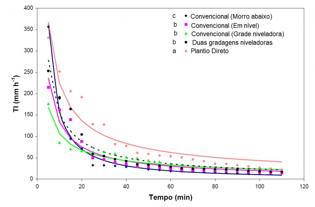 Gráfico da taxa de infiltração de água (TI) em diferentes preparos de solo ao longo do tempo