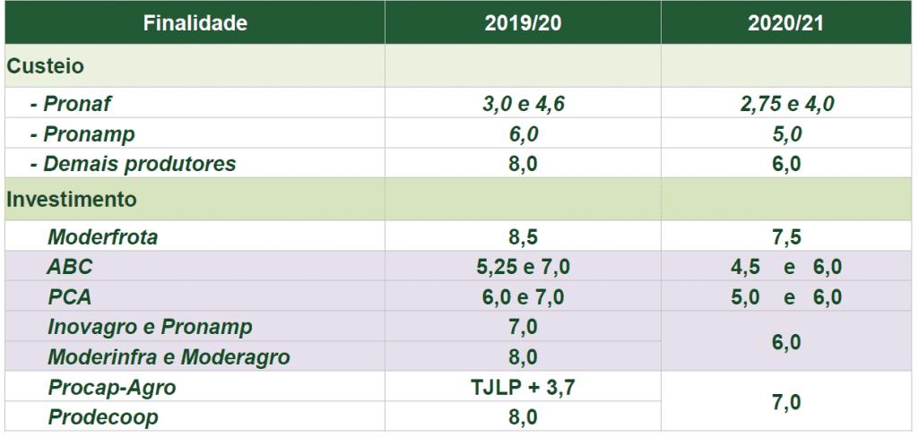 tabela com taxas de juros do crédito rural 2020/2021 em comparação com o exercício anterior.