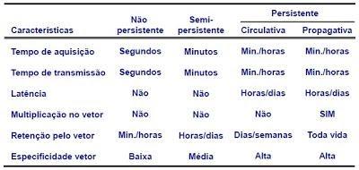 tabela com característica e persistência do vírus do mosaico dourado do feijoeiro