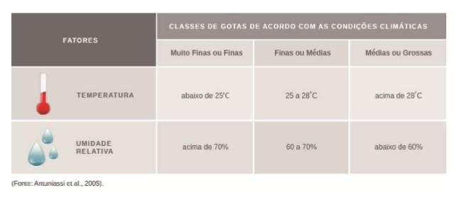 tabela com informações de regulagem do tamanho de gota de acordo com as condições ambientais