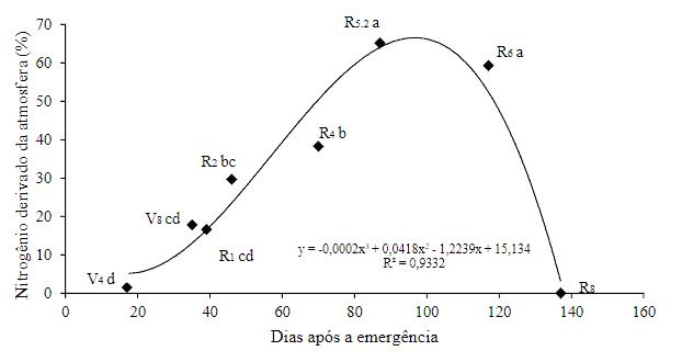gráfico que mostra Nitrogênio derivado da atmosfera (FBN) ao longo do ciclo da soja
