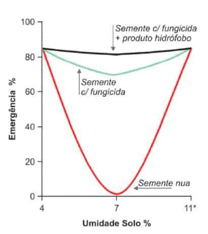 semeadura no pó - gráfico de emergência e umidade do solo de sementes com e sem tratamento