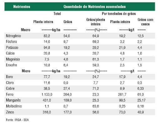 tabela com nutrientes e quantidade de nutrientes acumulados por toneladas de grãos
