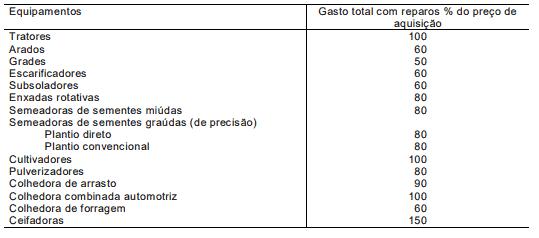 tabela com parâmetros para cálculo de custos com reparos e manutenção de máquinas agrícolas