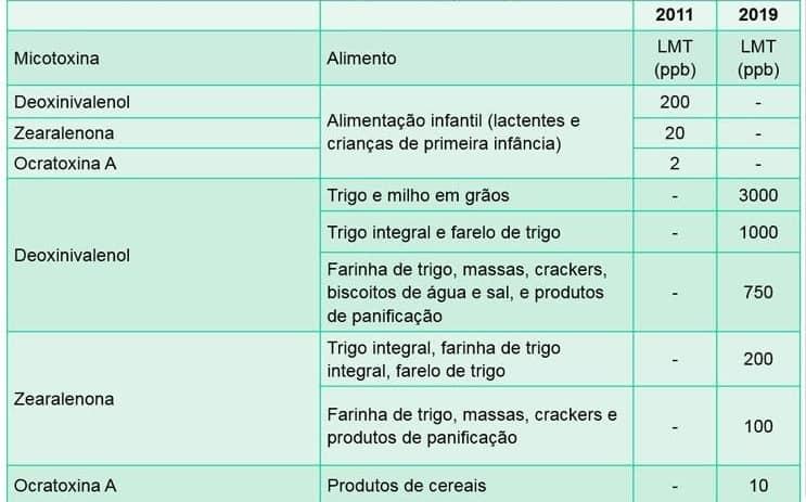 Tabela de micotoxinas no trigo - legislação brasileira.
