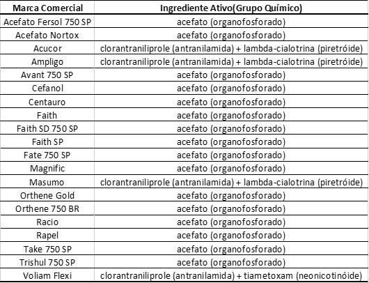 tabela com produtos recomendados para controle da  lagarta enroladeira das folhas em feijão apresentando marca comercial e ingrediente ativo (grupo químico)