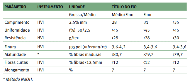 tabela com Índice de fibras curtas (SF) por parâmetro, instrumento, unidade e título do fio