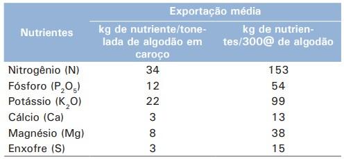 tabela com exportação média de nutrientes para produção de uma tonelada e simulação para uma produção de 4.500 kg/ha de algodão em caroço (300 arrobas)