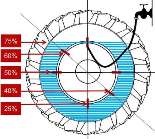 ilustração que representa a lastragem líquida em um pneu com porcentagens de 25 a 75%
