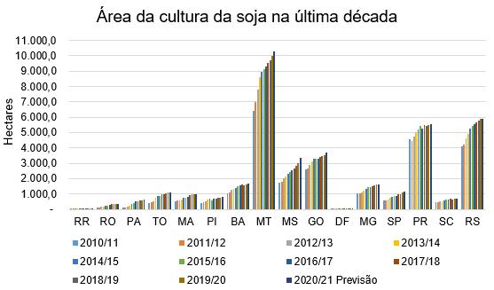 gráfico da área da cultura da soja na última década, relação de hectares com estados