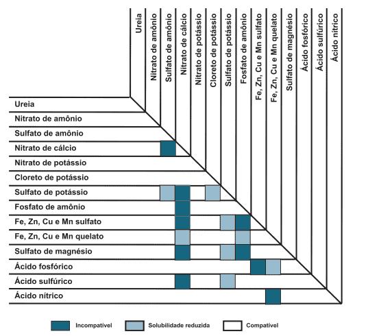 Orientação para mistura de alguns fertilizantes com base na compatibilidade - fertirrigação