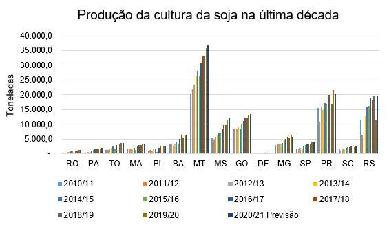 gráfrico da produção da cultura da soja na última década, relação de toneladas com estados