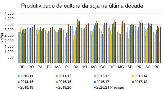 gráfico da produtividade da cultura da soja na última década, relação de quilos por hectare com estados