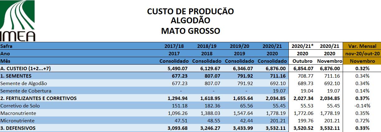 Tabela do Imea de custo de produção do algodão no Mato Grosso