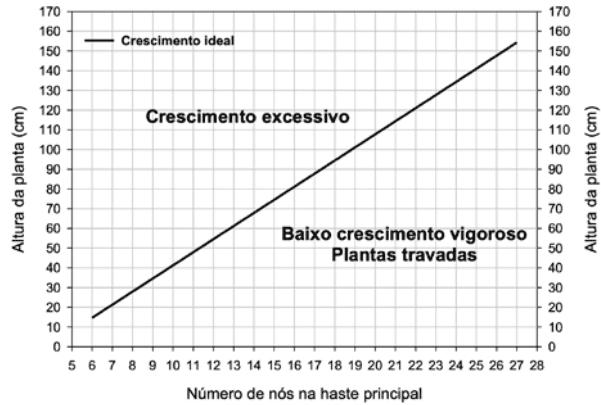 gráfico de crescimento ideal de plantas de algodão em relação à altura da planta e ao número de nós na haste principal