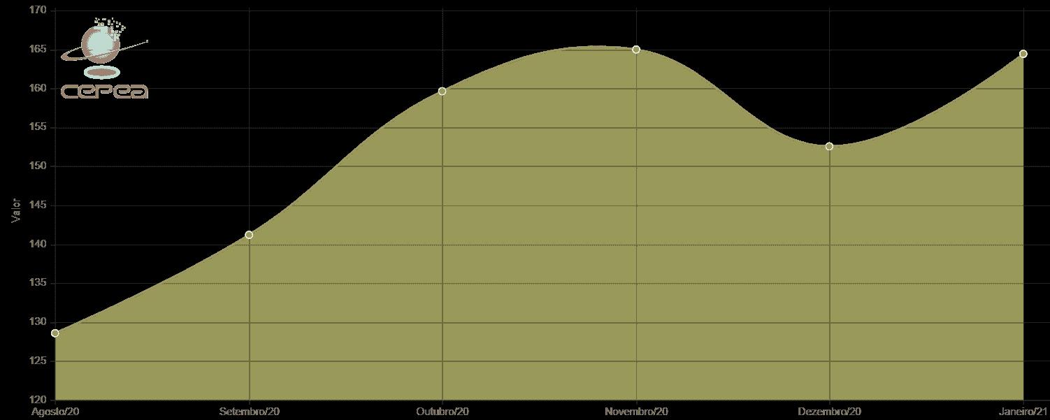 gráfico com variação do indicador do preço da soja Esalq/BM&FBovespa – Paranaguá dos últimos 6 meses