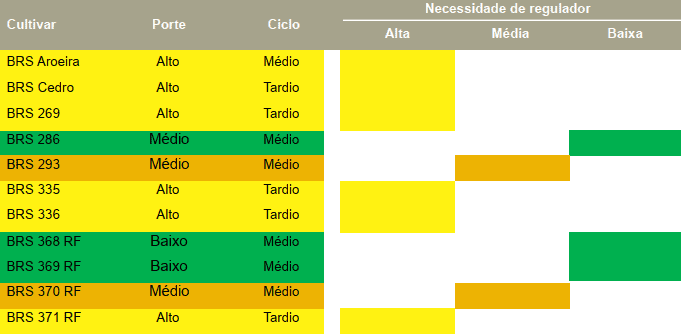 tabela com porte, ciclo e necessidade de regulador de crescimento, de cultivares de algodoeiro da Embrapa, recomendadas para o cerrado brasileiro