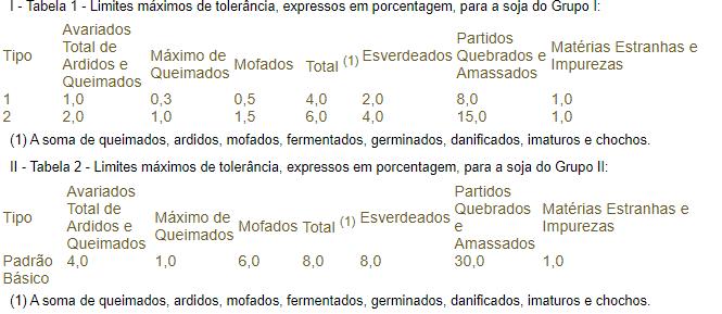 Variáveis analisadas e os limites na classificação de soja especificadas na IN 11 de 2007
