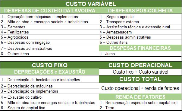 tabela com composição dos custos de produção