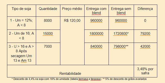 tabela com comparação dos ganhos dos manejo blendando, com vários tipos de soja com os da entrega direta para a indústria.