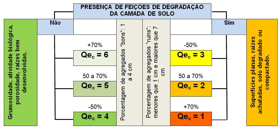 infográfico para atribuir as notas de qualidade estrutural a cada camada de solo