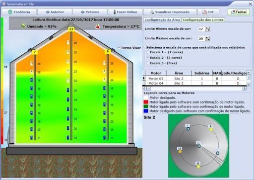 Sistema de monitoramento da temperatura da massa de grãos por termopares