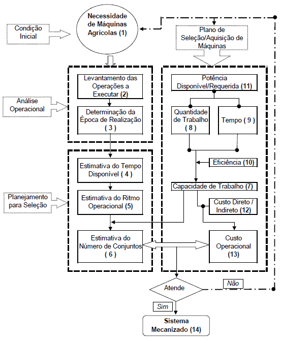 Fluxograma esquemático de processo geral de algoritmos para seleção de sistemas mecanizados agrícolas