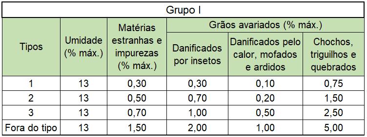 fatores que interferem na classificação do trigo grupo um: trigo destinado diretamente à alimentação humana, classificado apenas pelo tipo